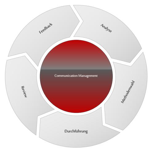 AC-ITG - Communications Management