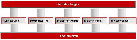 AC-ITG - Strategischer Ansatz