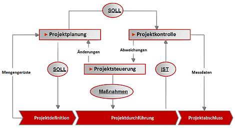 AC-ITG - Integriertes Projektcontrolling