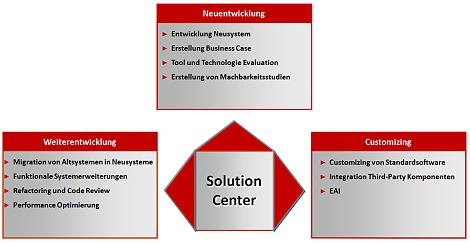 AC-ITG - Systementwicklung