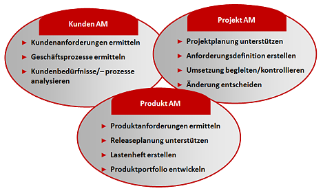 AC-ITG - Integriertes Anforderungsmanagement