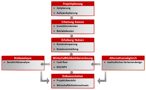 AC-ITG - Erstellung Business Case