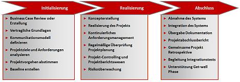 AC-ITG - Phasenmodell